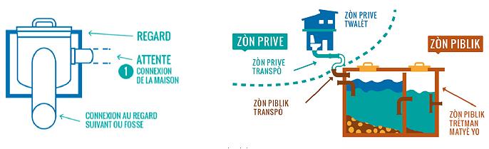 Projet Ravine Kioks réseaux A.I.R. - 2017 - Schéma